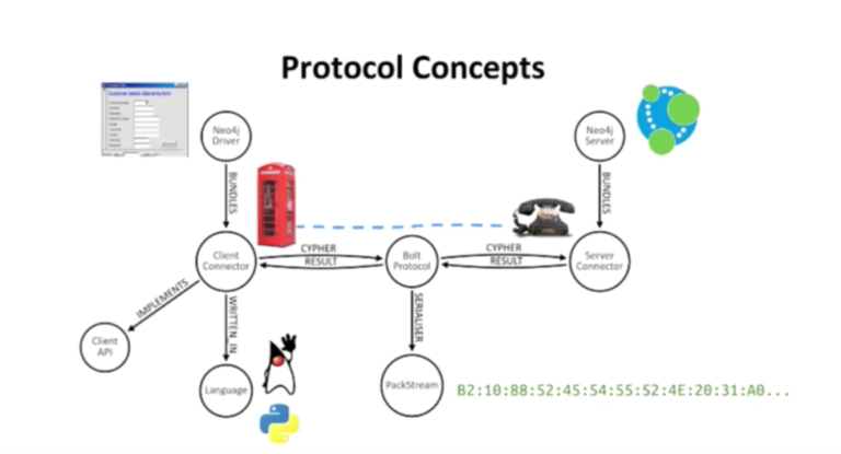 Watch Nigel Small & Stefan Plantikow's talk on the new language drivers available in Neo4j 3.0