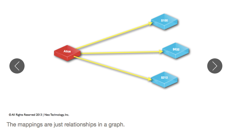RDBMS JOIN Tables Are Equal to Relationships in a Graph Database