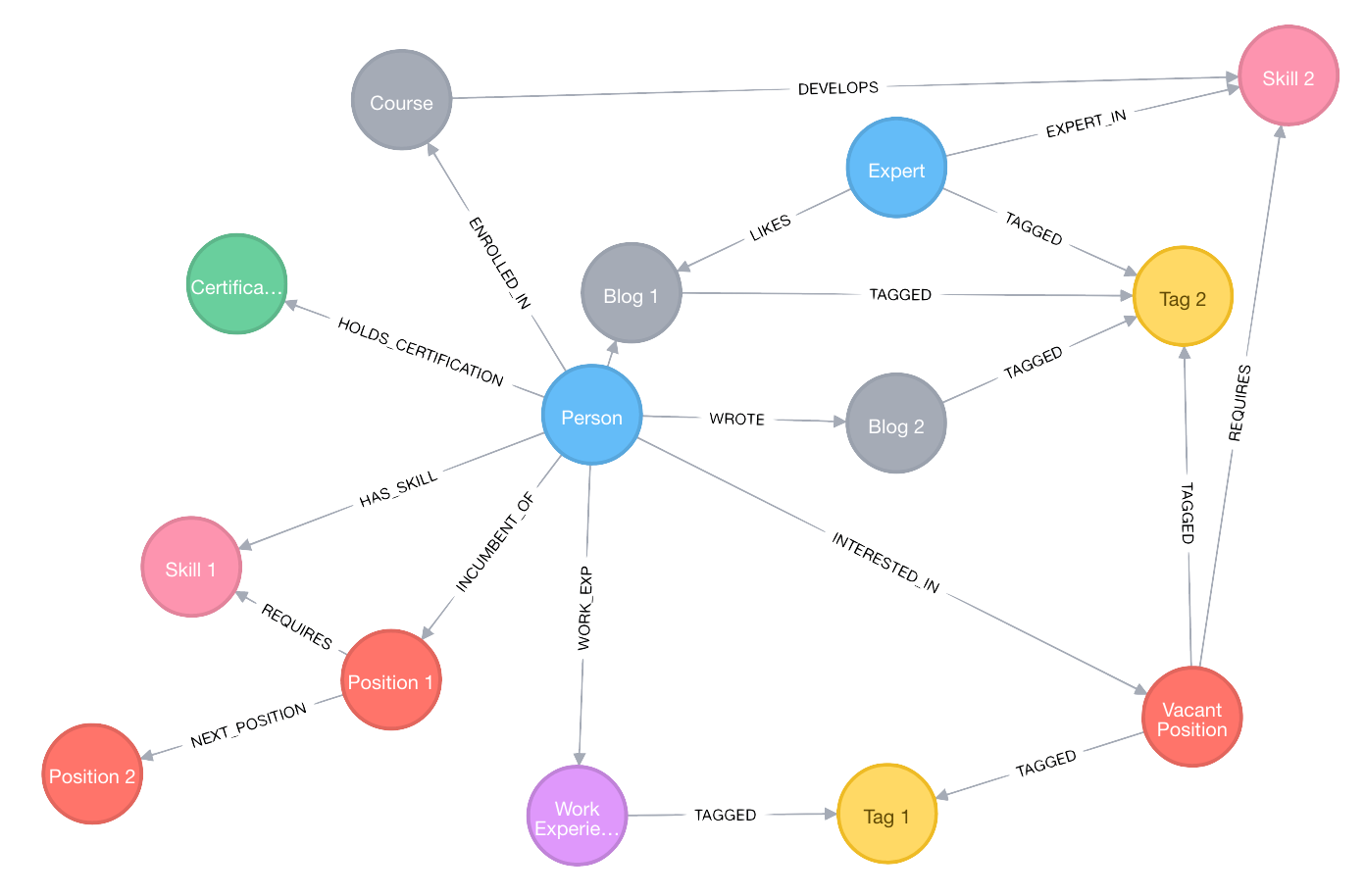 Neo4j As A Key Player In Human Capital Management Hcm