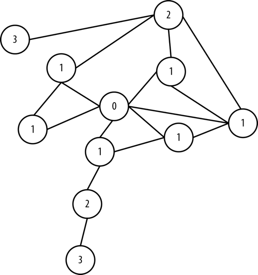 Step 1 of Dijkstra's Algorithm