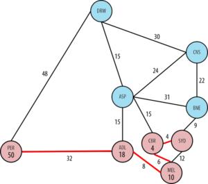 Step 11 of Dijkstra's Algorithm