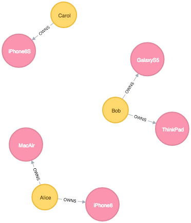 A small family's device graph