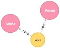A graph of all items on the network owned by Alice