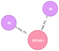 A Cypher query searching for the IP address of all open ports