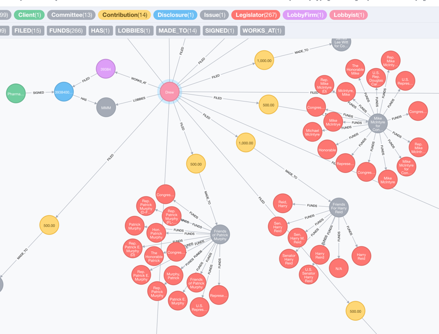 A closer look at the graph of connections between healthcare lobbyists