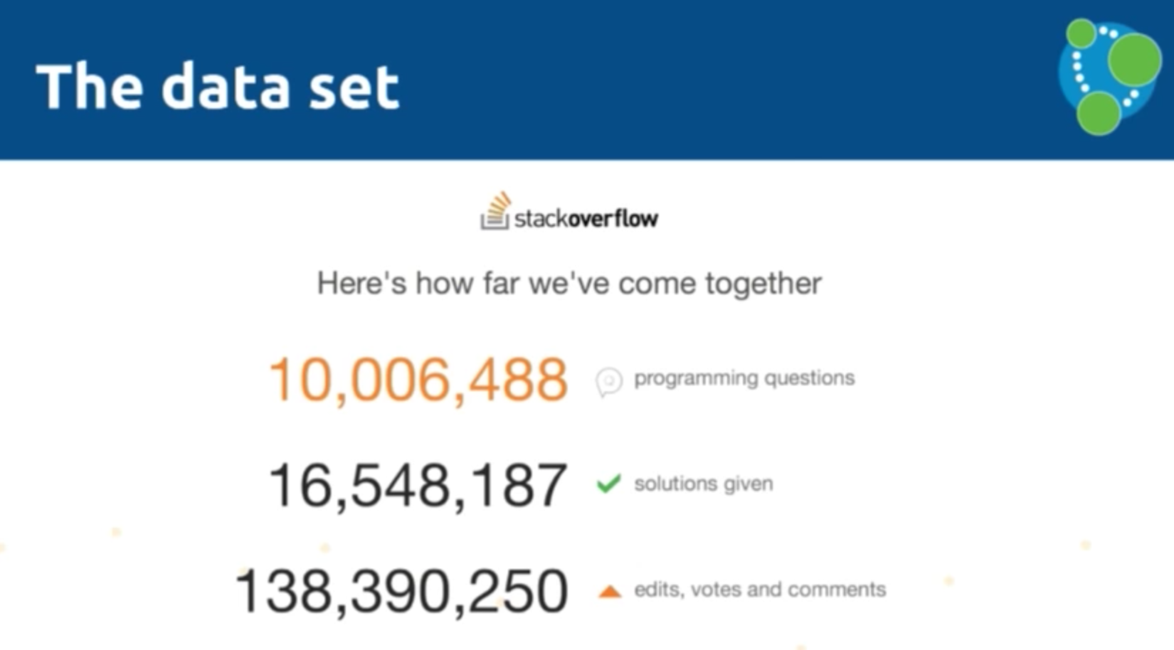 The Stack Overflow Dataset for Importing