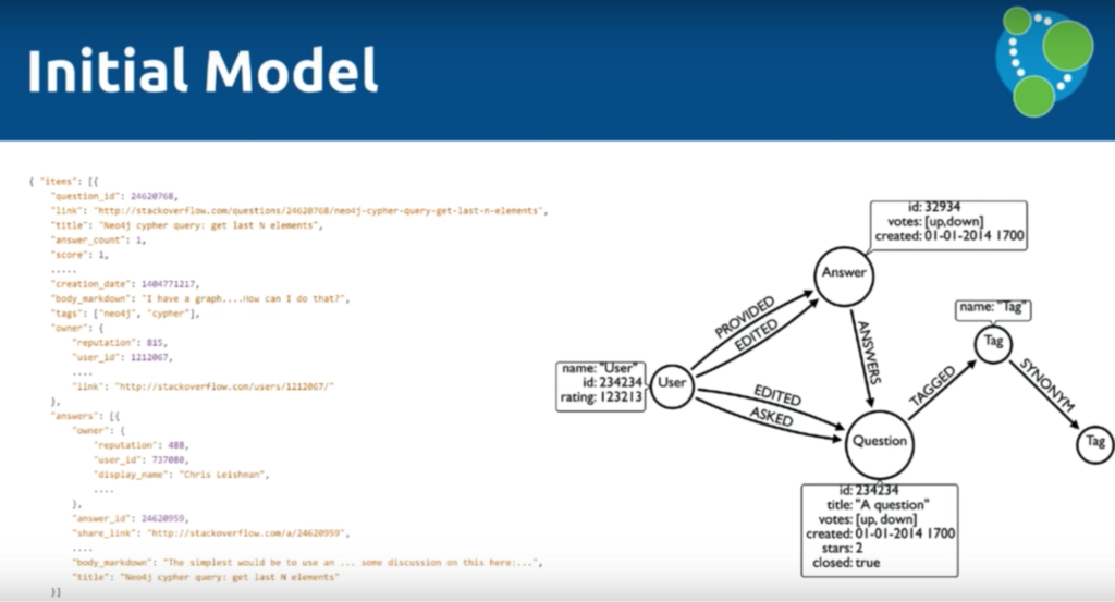 The data model for the bulk data import from Stack Overflow