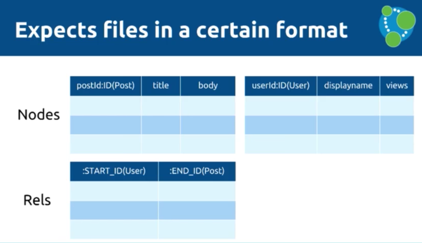 The expected data import file format