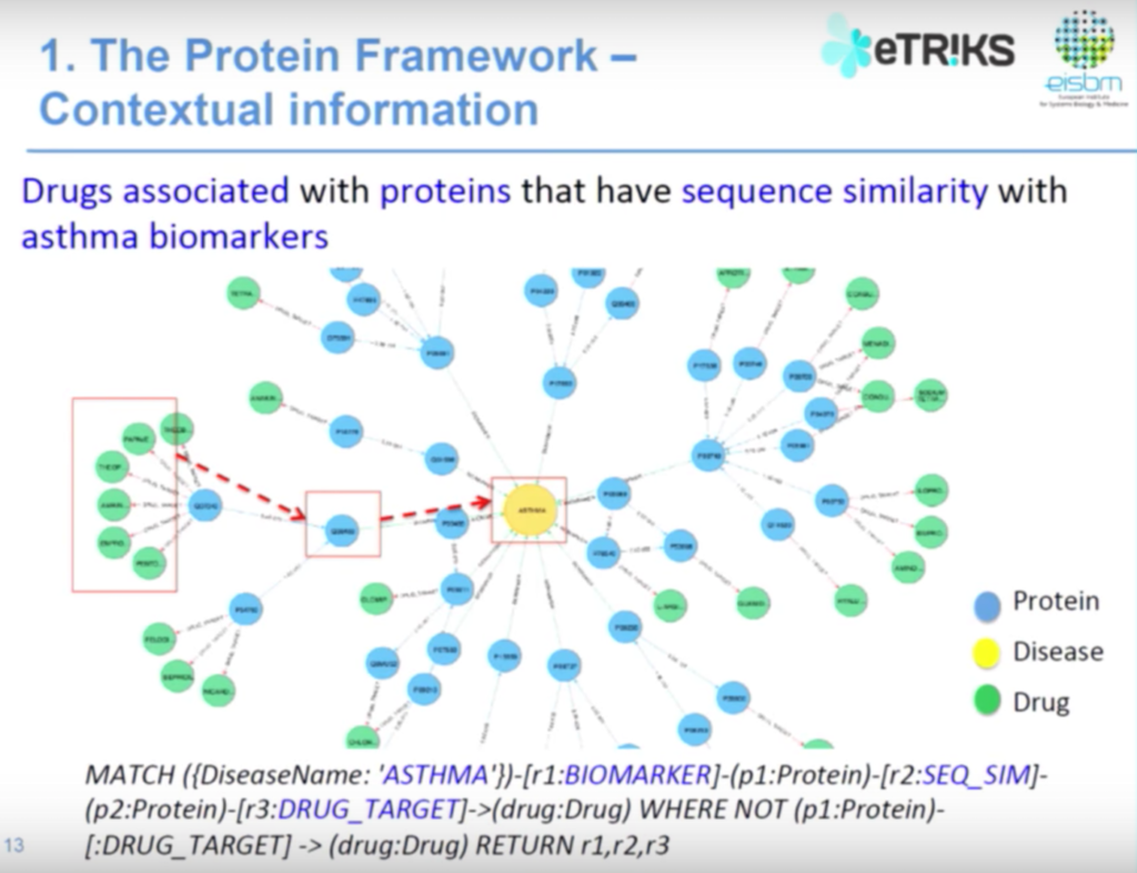 Contextual data relationships in the protein framework