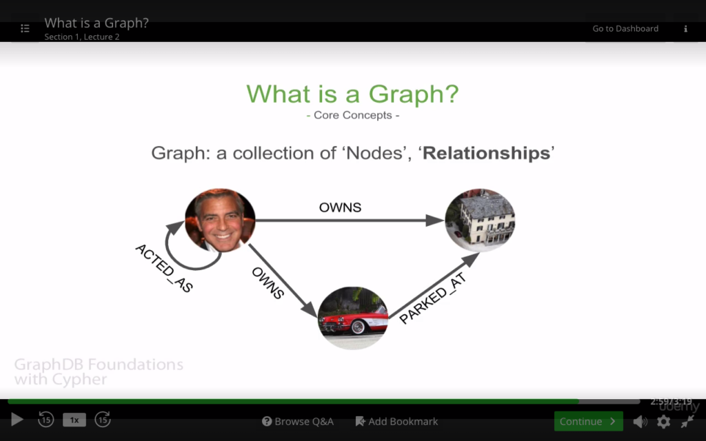 Neo4j Foundations course on Udemy