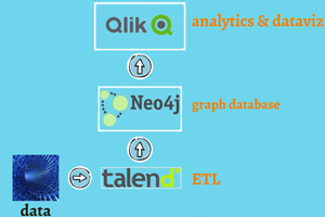 Predicting Information System Incidents using Neo4j - Talend