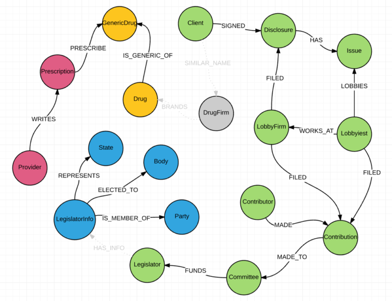 Part 4 of using Neo4j to graph the healthcare industry: String matching for data relationships
