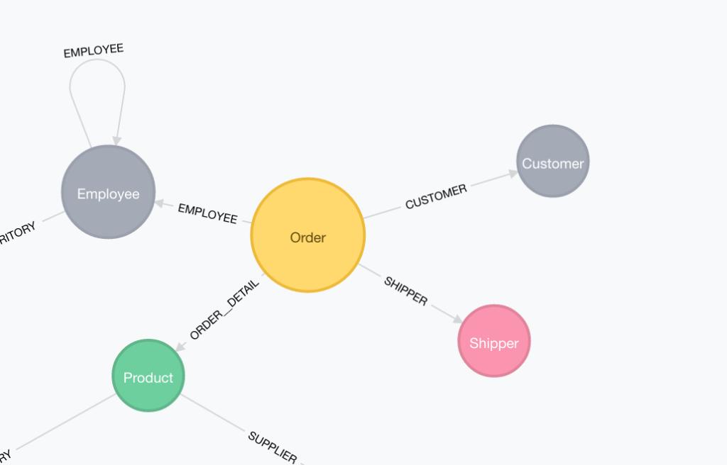 An intermediate node in the graph data model