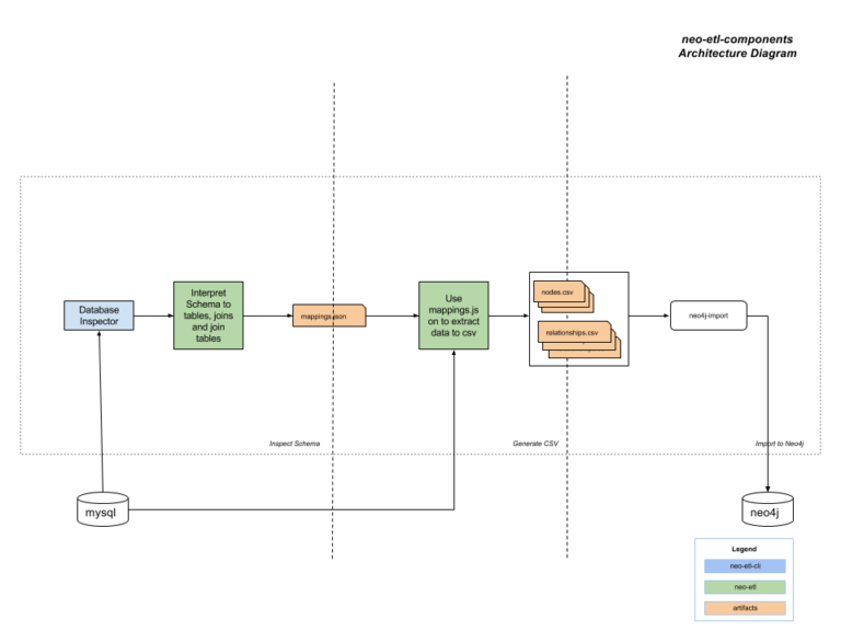 Architecture diagram of an RDBMS-to-Neo4j ETL tool