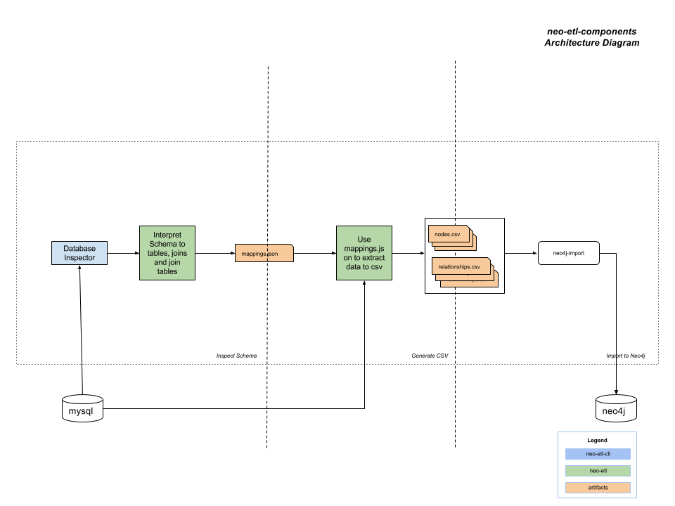Introducing the newest rdbms to neo4j etl tool architecture diagram of an rdbms to neo4j etl tool altavistaventures