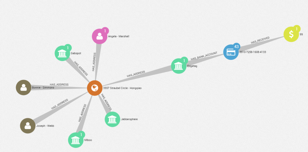 Learn how to detect and investigate financial crime patterns using Linkurious and Neo4j for graph visualization