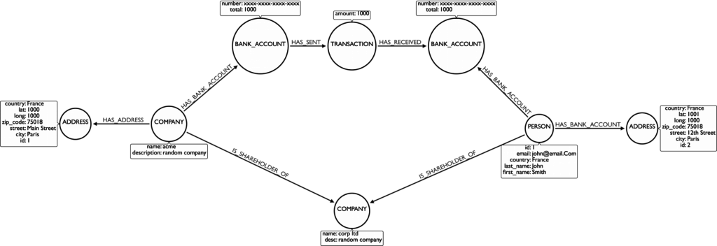 An AML data model and schema