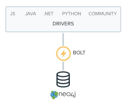 Next-Generation Neo4j Hosting on AWS with GrapheneDB