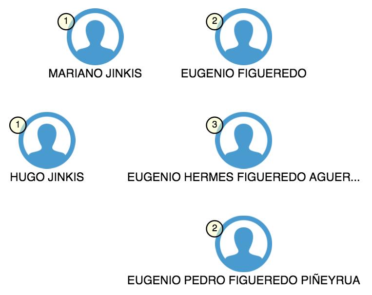 Eugenio Figueredo in the Offshore Leaks Database