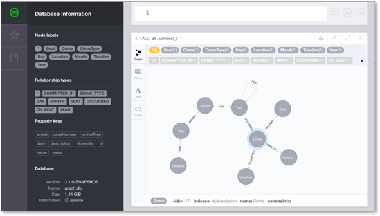 The Neo4j 3.1 Schema Viewer