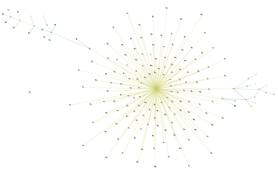 Learn about this Panama Papers investigation using Tom Sawyer Perspectives for graph visualization