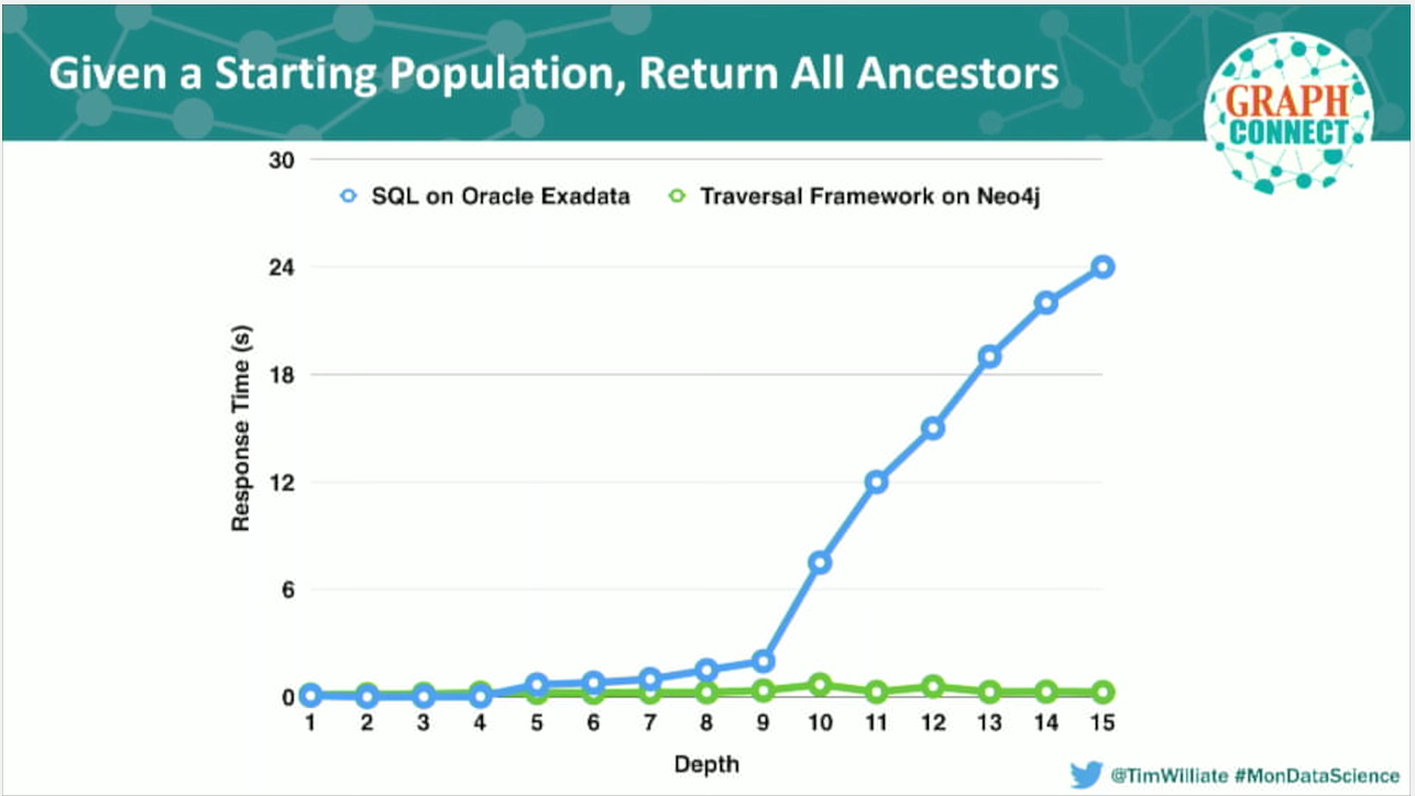 Neo4j vs. SQL on Oracle Exadata on query response time for Monsanto