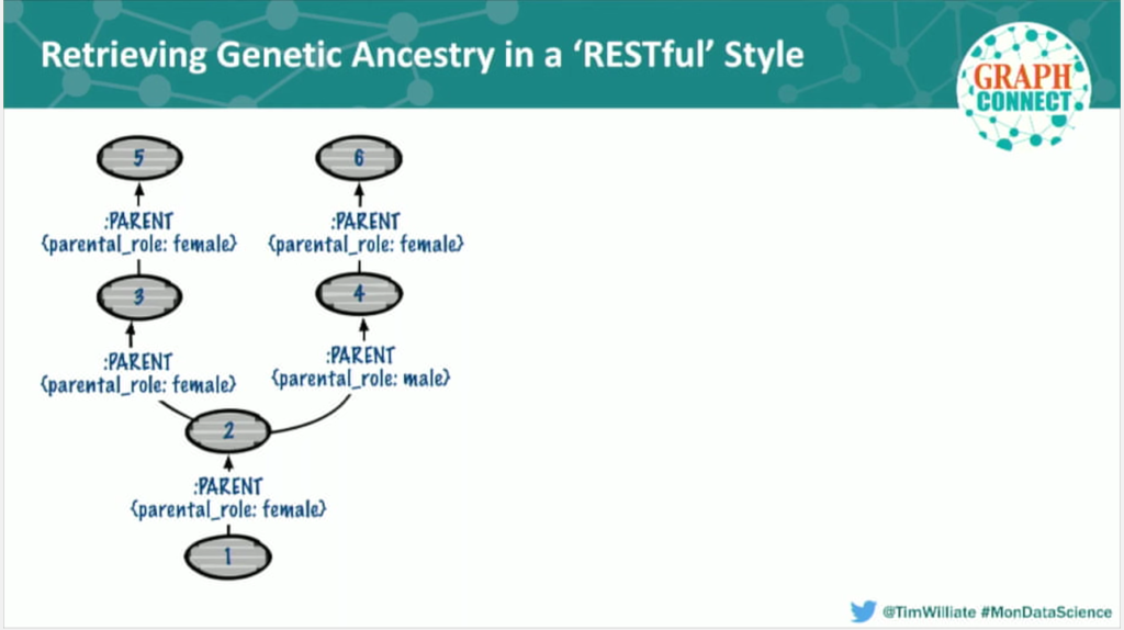 Genetic ancestry data retrieval via REST API