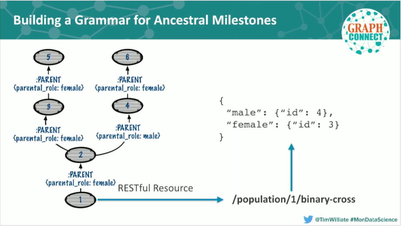 A REST API grammar for ancestry data milestones