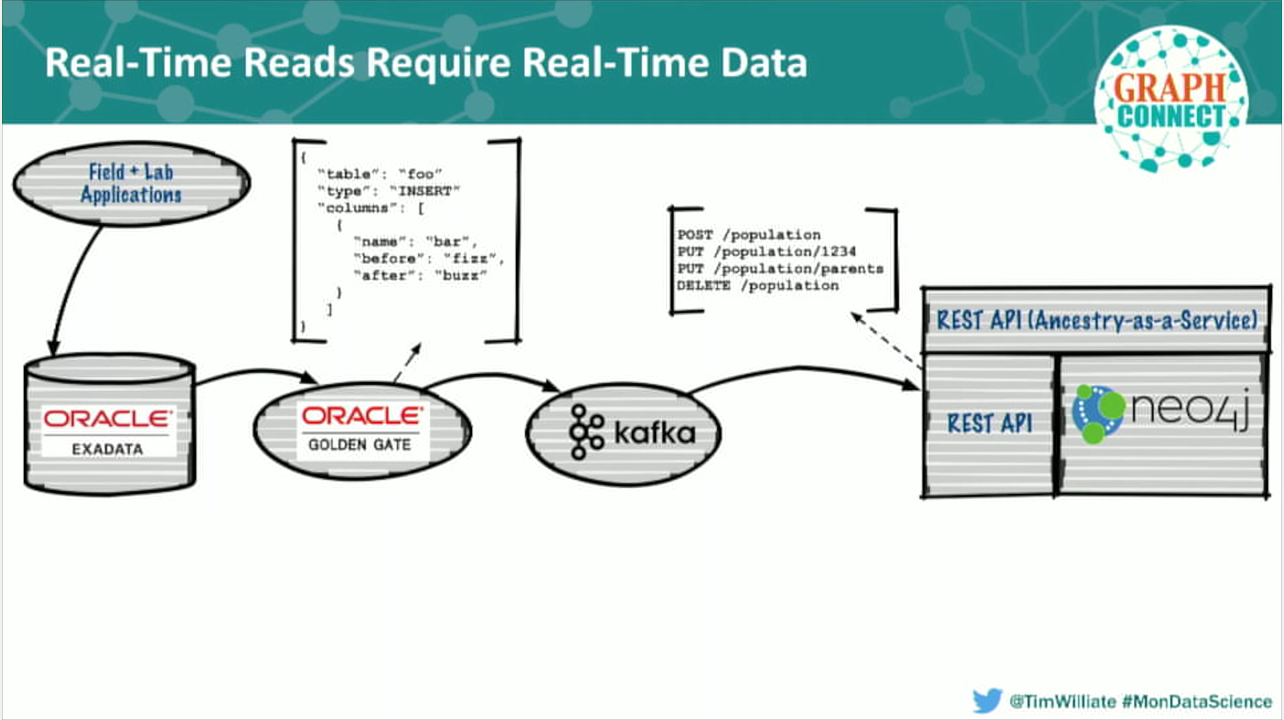 Real-time database reads in an architectures for Oracle, Kafka and Neo4j
