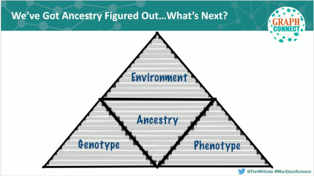 Research factors around genetic ancestry data at Monsanto