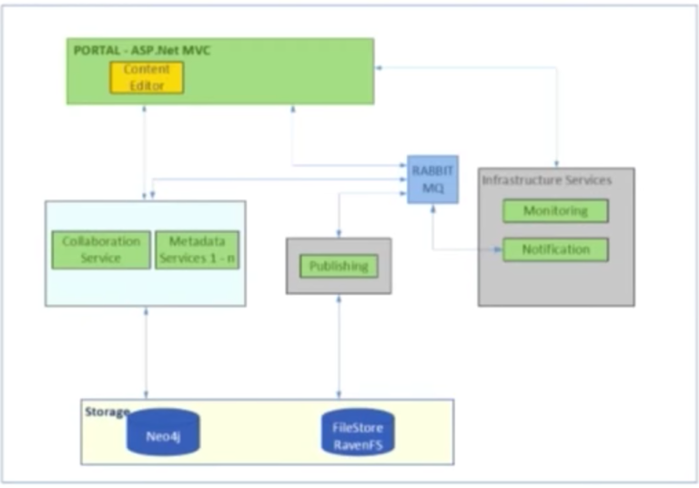 The polyglot persistence database architecture at Scribestar