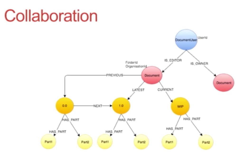 The data model tree for collaboration at Scribestar