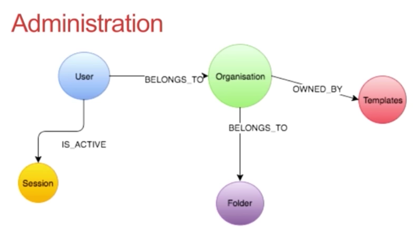 The administration data model tree at Scribestar