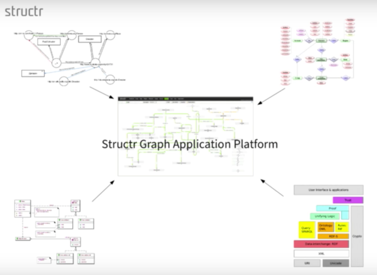 Watch Axel Morgner's presentation on leveraging enterprise data management with Neo4j