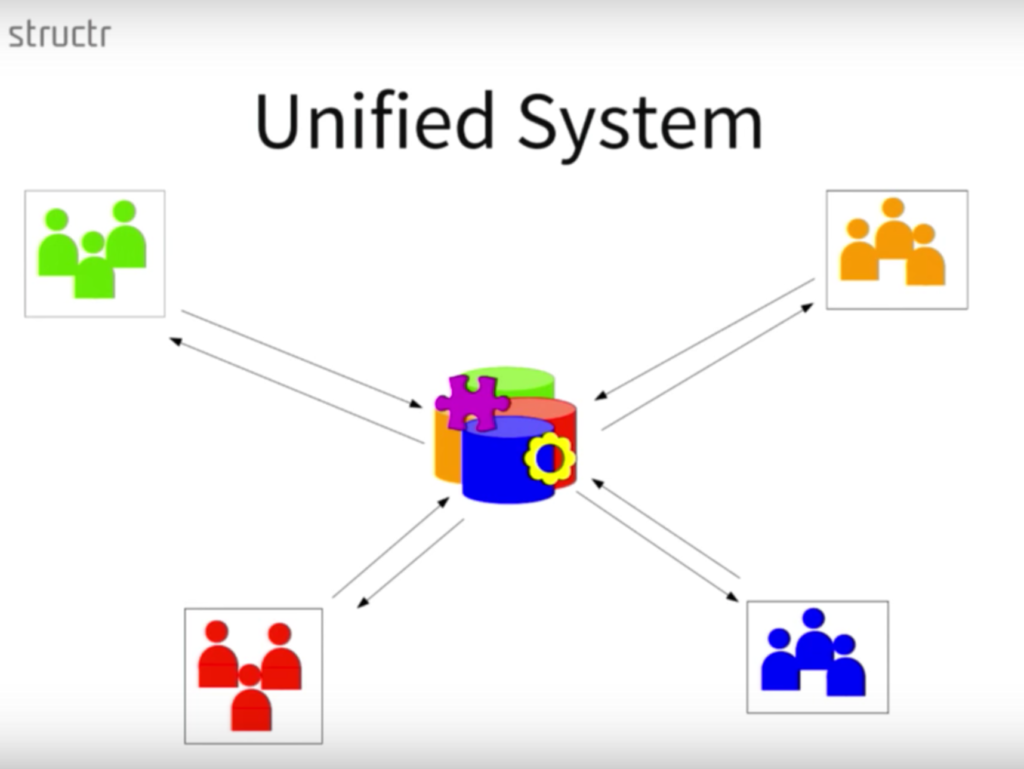 A unified data management system
