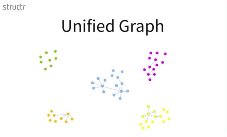 A graph of various data silos