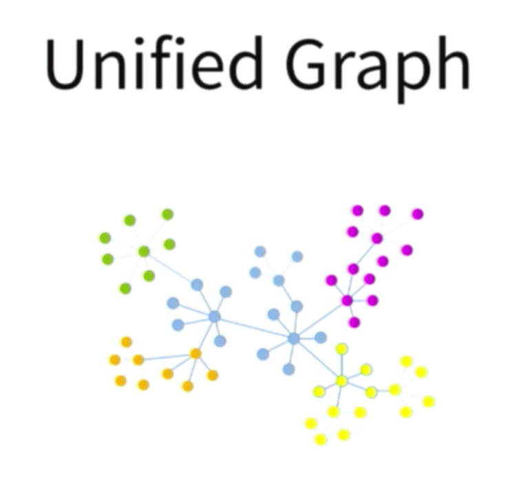 A unified enterprise data management graph