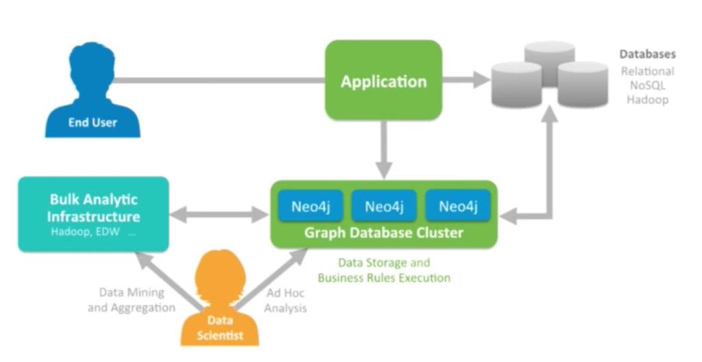 Polyglot Persistence is this idea of using multiple databases to power a single application