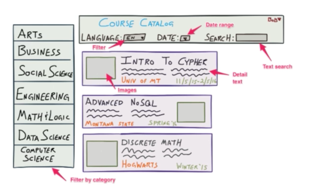 Duplicating data for polyglot persistence to develop a course catalog