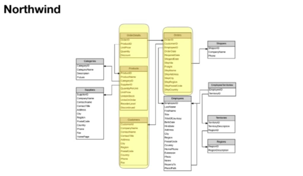 Northwind relational data set to graph using stored procedures