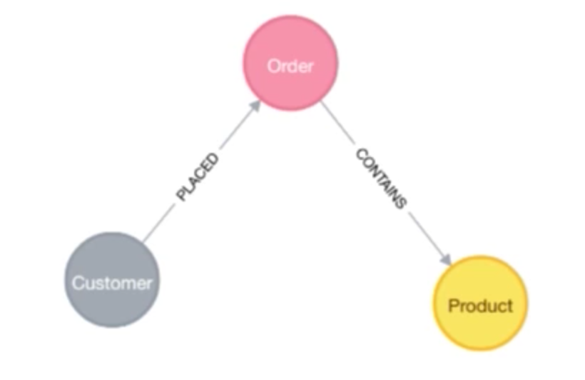 Northwind relational data converted to graph nodes using Neo4j stored procedures