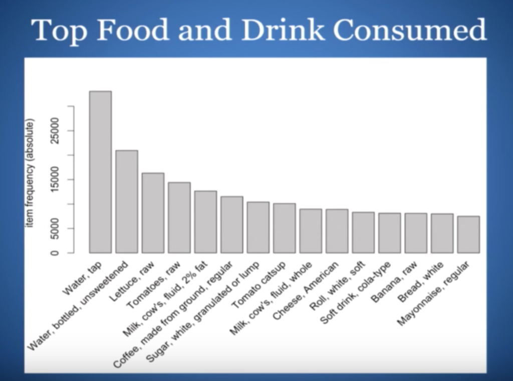 The top food and drinks consumed by Americans were water, lettuce, and tomatoes