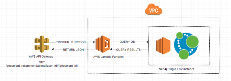 Learn how to create a recommendation engine using Neo4j alongside Lambda and API Gateway from AWS