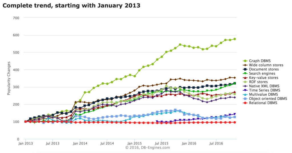DB-Engines chart for graph database popularity growth