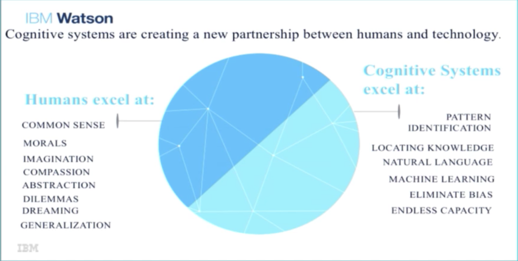 how-cognitive-computing-changes-the-relationship-between-humans-and-technology