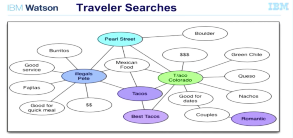 Neo4j-graph-of-wayblazer-traveler-searches