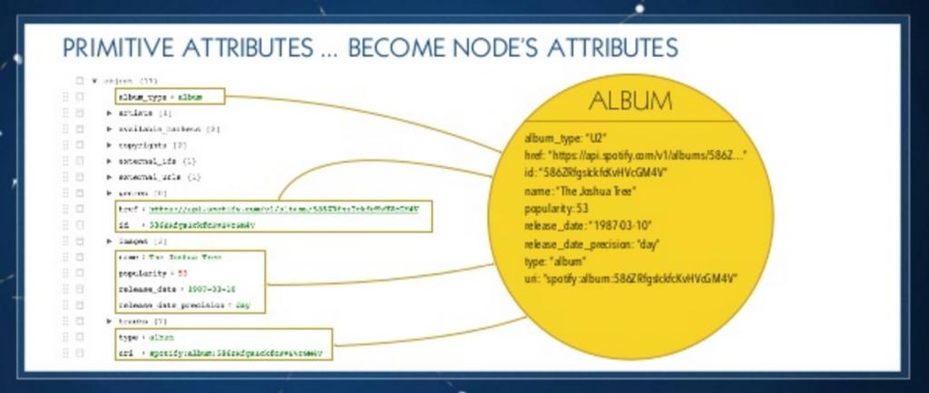 JSON album primitives become node properties in Neo4j
