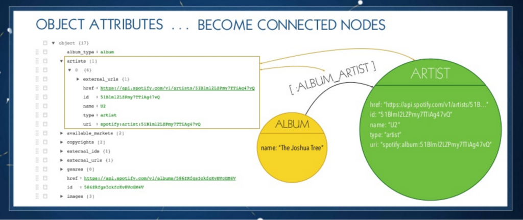 JSON object attributes become connected nodes in Neo4j