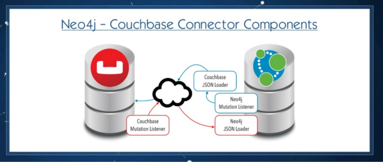 Neo4j-Couchbase connector components