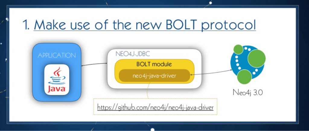 Neo4j JDBC driver on the Bolt protocol wrapper